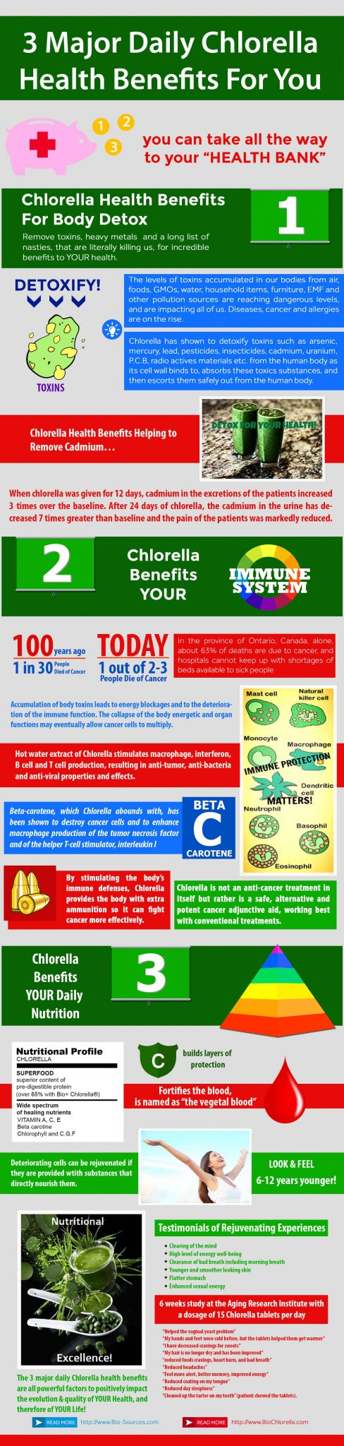 Discover the top 3 Major Daily Chlorella Health Benefits For You. Chlorella may offer you oodles of health benefits,